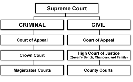 structure of english court system